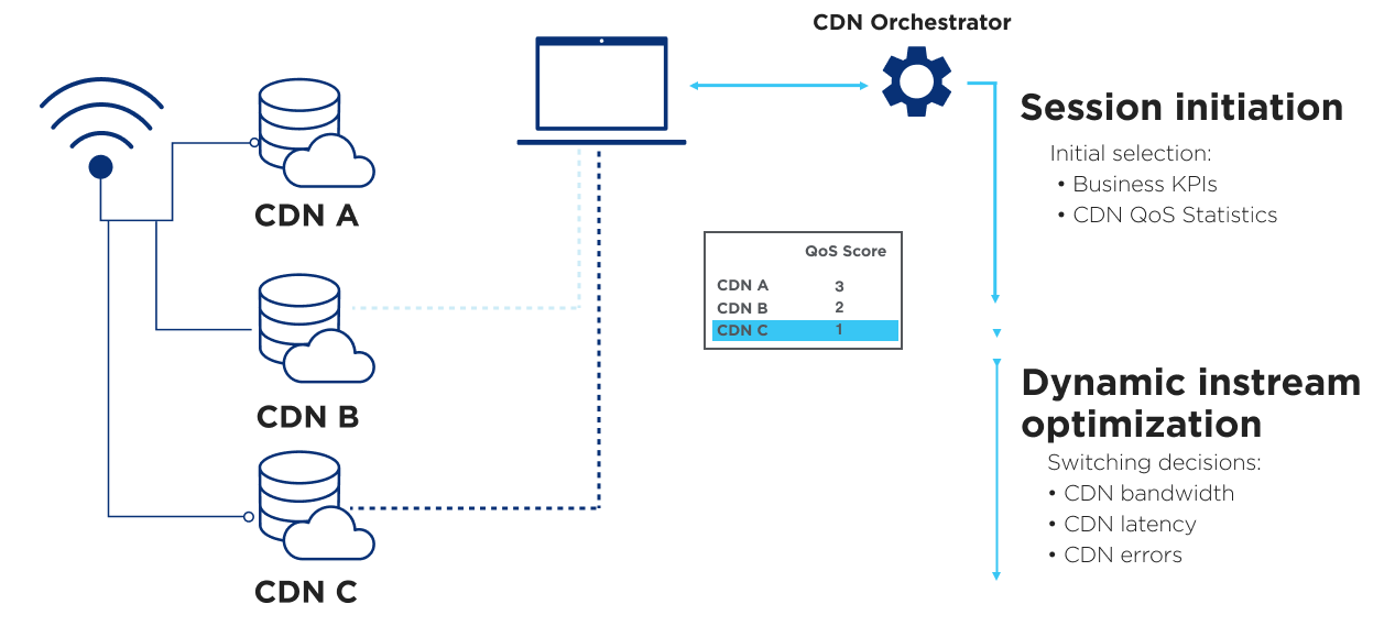Diagram showing how CDN Load Balancer helps session initiation and dynamic instream optimization