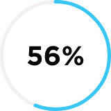 Close up of a half blue shaded circle icon with the number 56% in the center