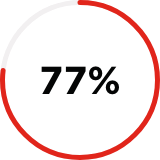 Close up of a mostly red shaded circle icon with the number 77% in the center