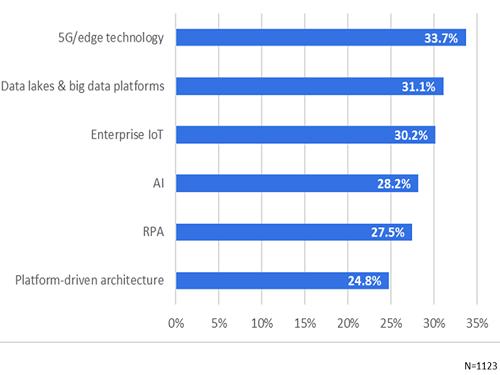 Omdia ICT Enterprise Insights 2020/21 – Global