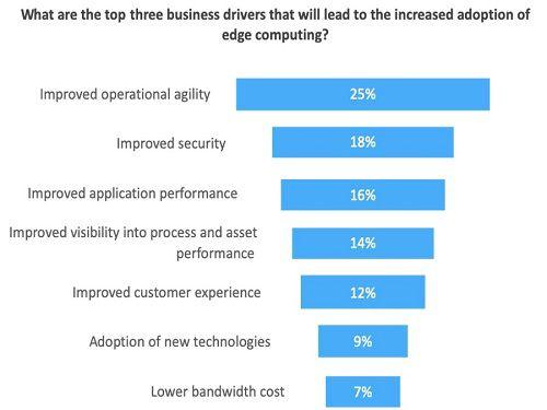Top 3 business drivers increase edge computing