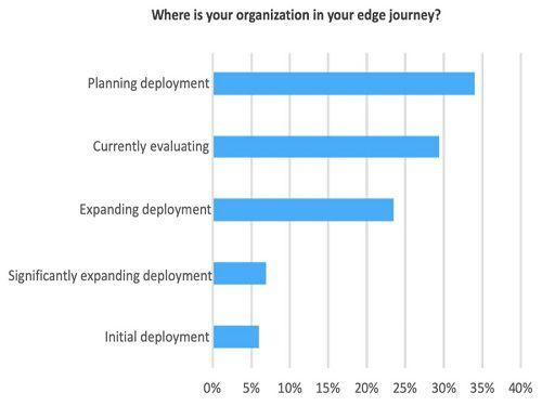 Your organization in edge journey