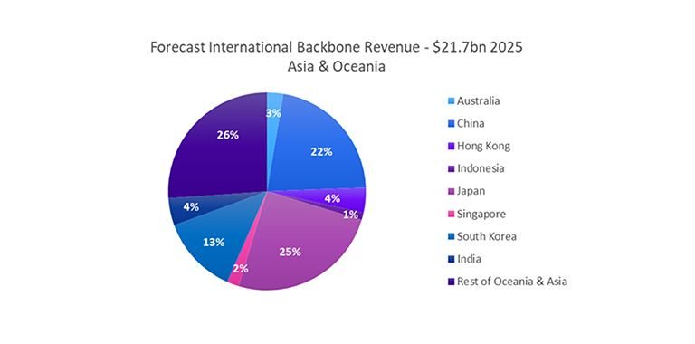 Forecast International Backbone Revenue - Asia & Oceania
