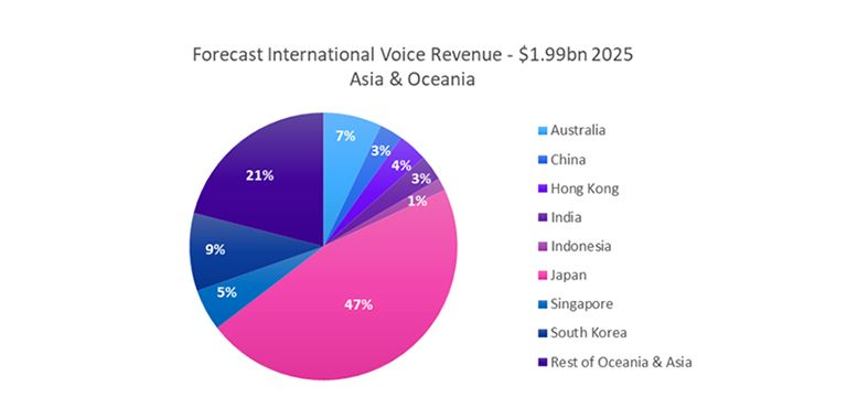 Forecast International Voice Revenue - Asia & Oceania