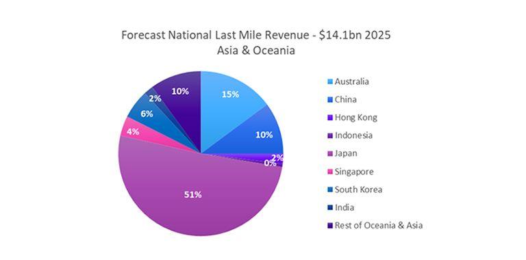 Forecast National Last Mile Revenue - Asia & Oceania