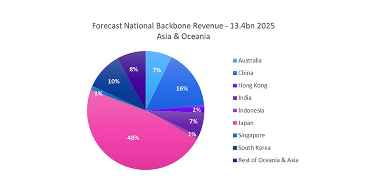 Forecast National Backbone Revenue - Asia & Oceania