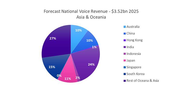 Forecast National Voice Revenue - Asia & Oceania